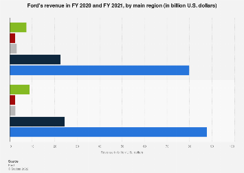 Ford - revenue by region 2016