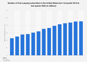 Number of Hulu's paying subscribers 2010-2018, by quarter