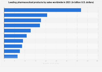 Top pharma products by global sales 2018 | Statista