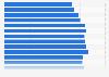 Primärenergieverbrauch je Einwohner in Nordrhein-Westfalen bis 2014