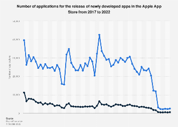 Number of new apps/games submitted to the iTunes store per month 2012-2018