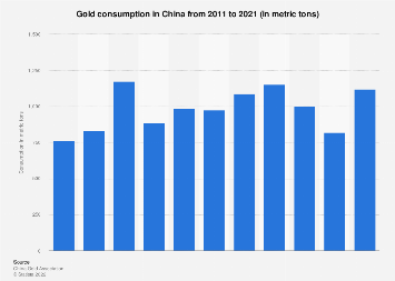 Gold consumption in China 2016