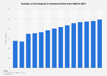 Number of civil airports in China 2016