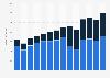 Umsatz von Tesa weltweit nach Geschäftsbereichen bis 2018