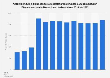 EEG-Umlage - Anzahl der begünstigten Firmenstandort in Deutschland bis 2018