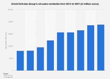Food retail: Ahold Delhaize Group's global net sales 2015-2017