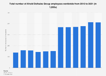 Ahold Delhaize Group: total number of associates worldwide 2010-2017