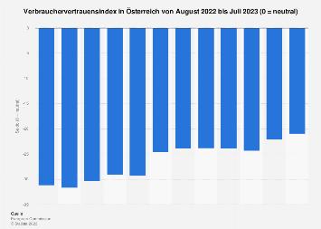 Verbrauchervertrauen in Österreich nach Monaten bis Juni 2018