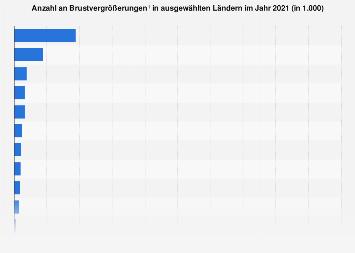 Anzahl an Brustvergrößerungen in ausgewählten Ländern 2017