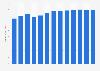 Total revenue of Johnson & Johnson worldwide 2012-2024