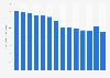 Net fee income of HSBC 2008-2018