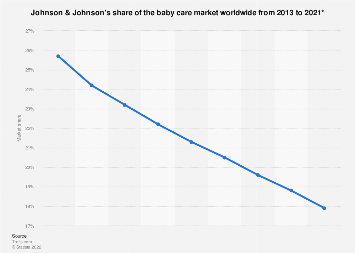 Johnson & Johnson's share of the baby care market worldwide 2013-2021