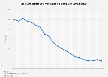 Leerstandsquote von Wohnungen in Berlin bis 2017