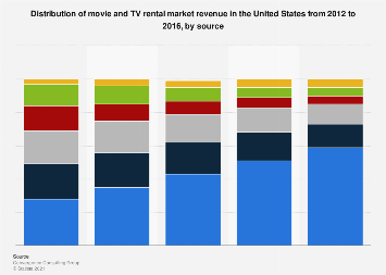 Distribution of movie and TV rental market revenue in the U.S. 2012-2016, by source