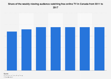 Share of audience watching free online TV weekly in Canada 2011-2017