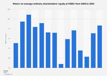 HSBC: return on shareholders' equity 2008-2018 | Statista