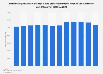 Anzahl der Wach- und Sicherheitsunternehmen in Deutschland bis 2017
