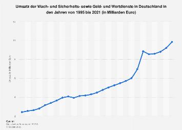Umsatz der Wach- und Sicherheitsunternehmen in Deutschland bis 2016