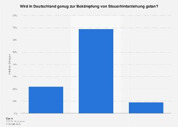 Umfrage zur Bekämpfung von Steuerhinterziehung in Deutschland 2016
