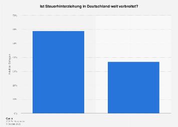 Umfrage zur Verbreitung von Steuerhinterziehung in Deutschland 2016