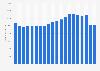 Umsatz im Bekleidungseinzelhandel in Deutschland bis 2017