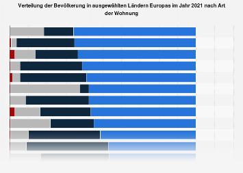 Bevölkerung in Europa nach Art der Wohnung 2015