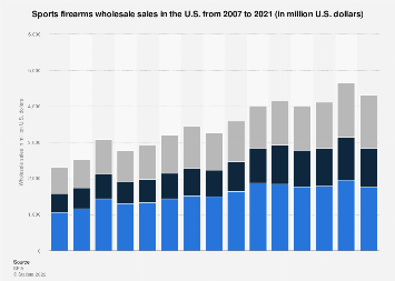 Wholesale sales of sports firearms in the U.S. 2007-2018