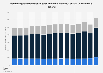 Wholesale sales of football equipment in the U.S. 2007-2016