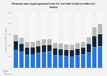 U.S. wholesale sales of golf equipment 2007-2017