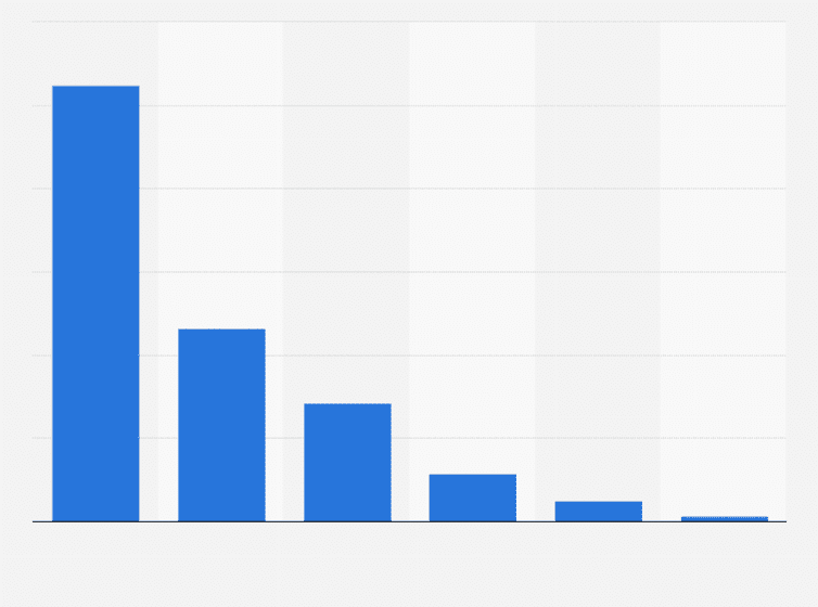 Anteile der Bezahlverfahren am Einzelhandelsumsatz in Deutschland ...