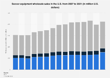 Wholesale sales of soccer equipment in the U.S. 2007-2016