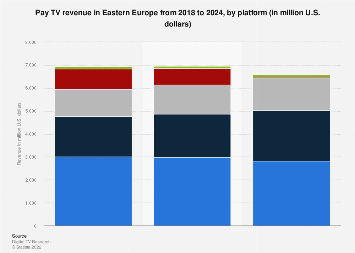 Pay TV revenue in Eastern Europe 2010-2021, by platform