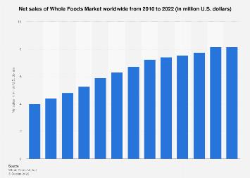 Global net sales of Whole Foods Market 2010-2017