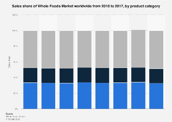 Whole Foods Market's sales distribution worldwide by product category 2010-2017