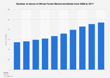 Whole Foods Market's number of stores worldwide 2008-2017