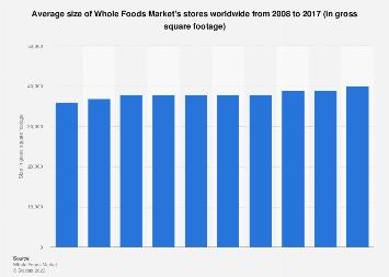 Whole Foods Market's average store size worldwide 2008-2017