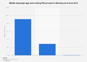 Mobile messenger app usage of iPhone users in Germany as of June 2013