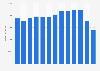 Umsatz im Einzelhandel mit Bekleidung in der EU bis 2016