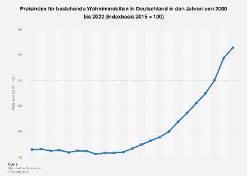 Preisindex für bestehende Wohnimmobilien in Deutschland bis 2017