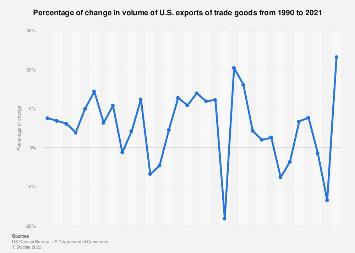 Change in U.S. exports of trade goods 1990-2018
