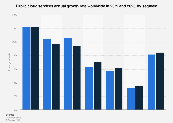 Public IT cloud services: five-year CAGR 2016-2020, by segment