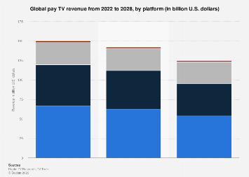 Global pay TV revenue 2010-2022, by platform