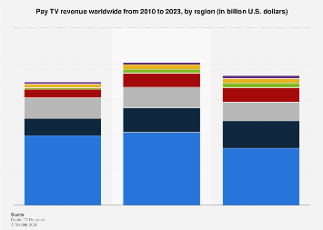 Global pay TV revenue 2010-2023, by region