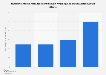 Daily mobile message volume of WhatsApp messenger 2016-2017