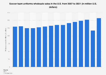 Wholesale sales of soccer team uniforms in the U.S. 2007-2016