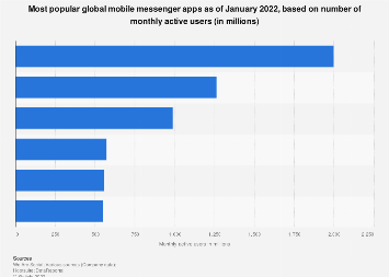 Most popular global mobile messenger apps 2018