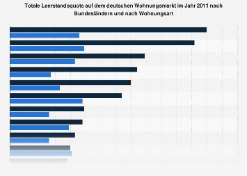 Totale Leerstandsquote von Wohnungen nach Bundesländern 2011