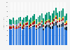 Quarterly revenue of ethernet switch market 2012-2016, by vendor