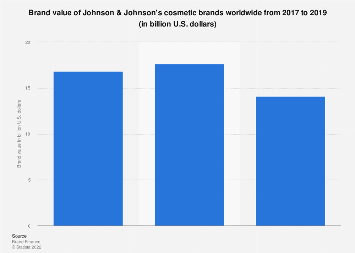Brand value of Johnson & Johnson's cosmetic brands worldwide 2017-2019