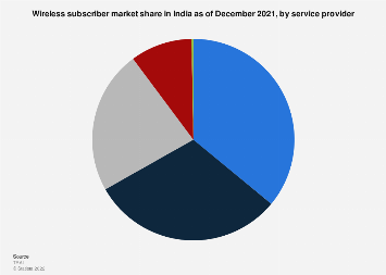 Market share of service providers Wireless subscribers in India 2013-2017